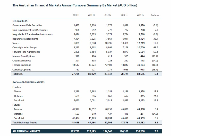 afm annual turnover summary by market